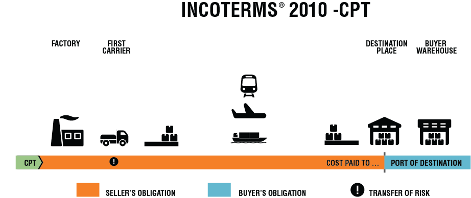 INCOTERMS 2010 CPT