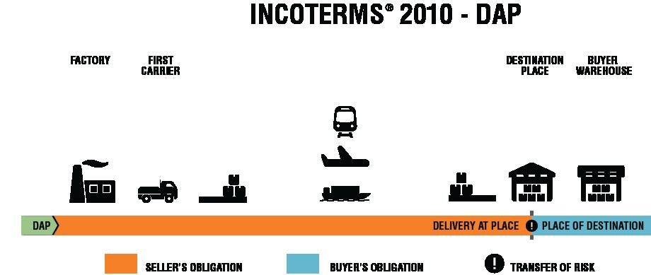 INCOTERMS 2010 DAP