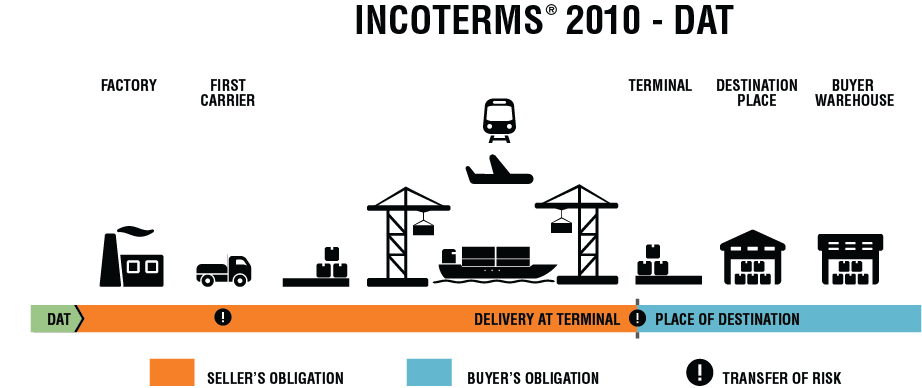 INCOTERMS 2010 DAT