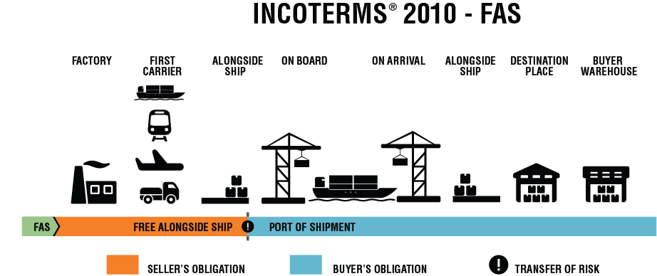 INCOTERMS 2010 FAS