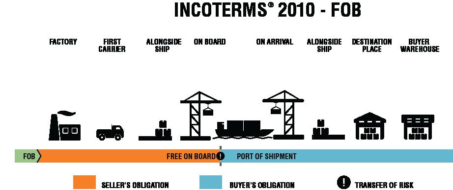 INCOTERMS_2010_FOB